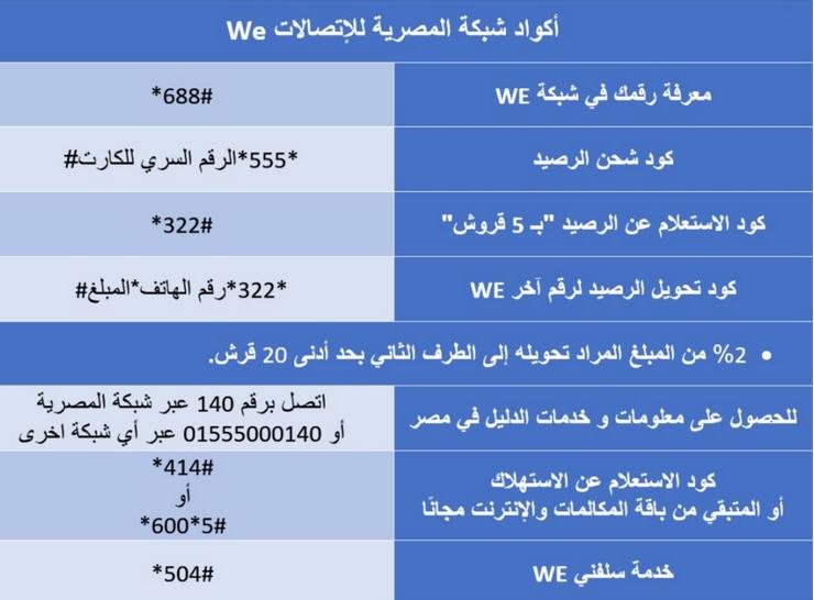 اكواد شبكة المصرية للإتصالات we